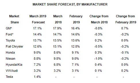 New Vehicle Sales Slip in March - Fuels Market News