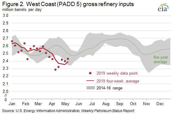 EIA: West Coast Retail Gasoline Prices Increase Because Of Refinery