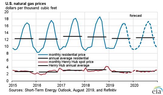 Short-Term Energy Outlook - Fuels Market News
