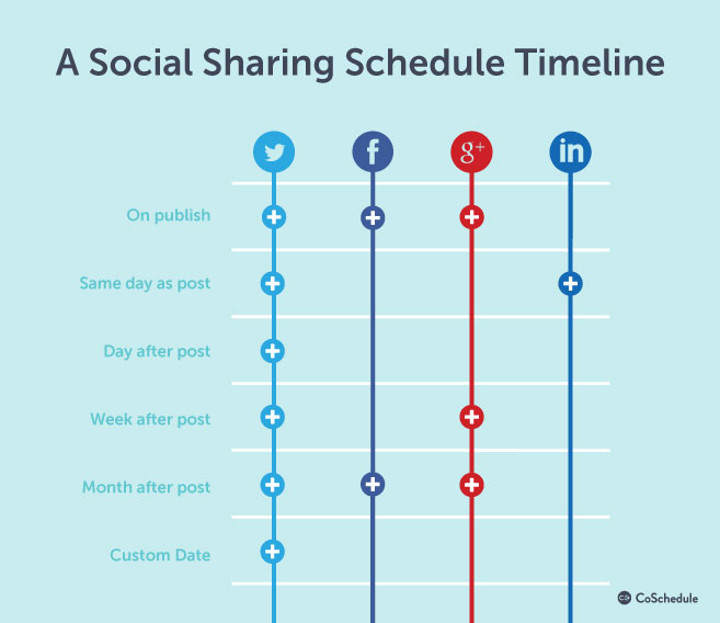 content-plan-social-sharing-timeline