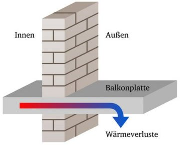 bakon-waermebruecken-thingamajiggs-fotolia