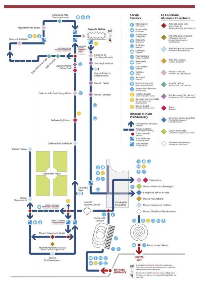 Museus do Vaticano - Mapa do Percurso