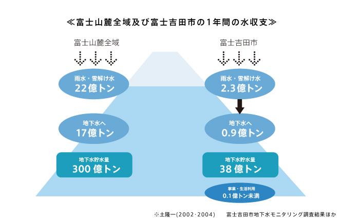 富士山山霊全域及び富士吉田市の1年間の水収支