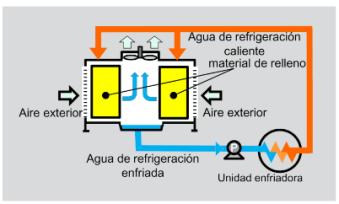 refrigeracion-por-bombeo-de-agua2