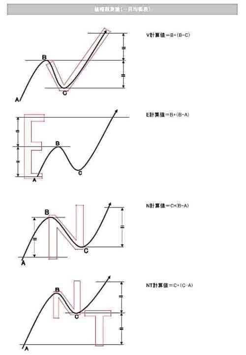 値幅観測手法V計算値・E計算値・N計算値・NT計算