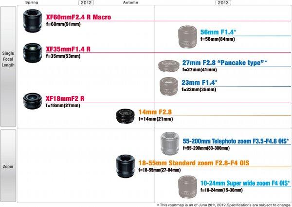 Hoja de ruta de lentes Fujinon para el 2013