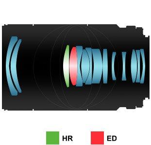 Samyang 100mm f/2.8 macro 1:1 esquema óptico