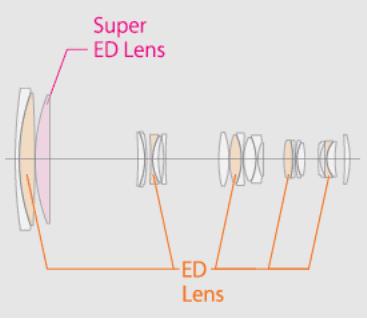 Esquema óptico del Fujinon XF 100-400mm f/4.5-5.6