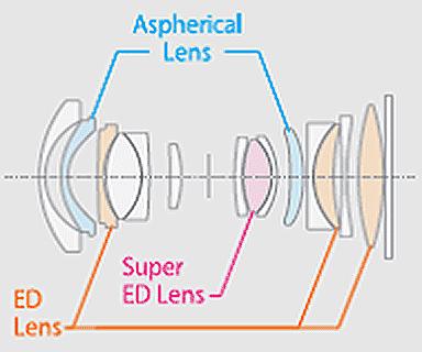 Esquema óptico del GF 23mm.