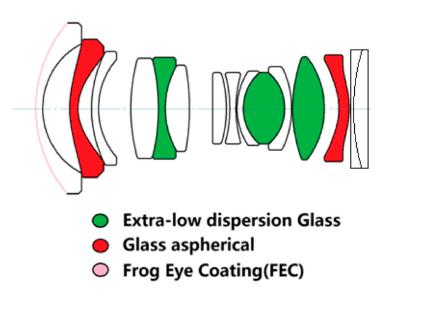 Esquema óptica del Venus Optics Laowa 9mm F2.8 ZERO-D.