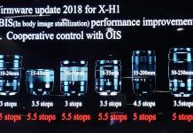 El control cooperativo OIS/IBIS mejorará hasta en 2,5 pasos de estabilización el la estabilización de objetivos con OIS en la X-H1.
