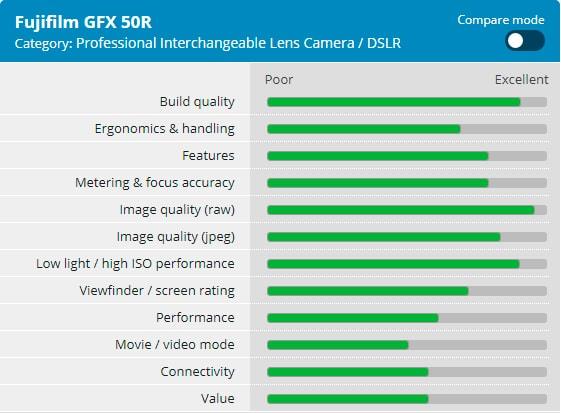 Valoración Fuji GFX 50R según DPReview