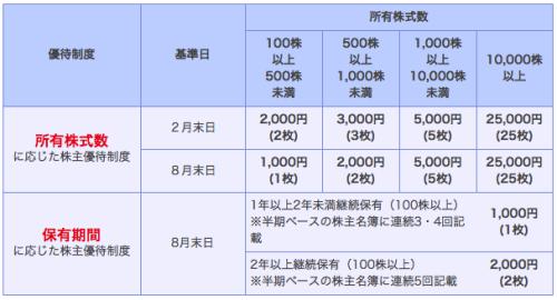 bic-shareholder-incentives