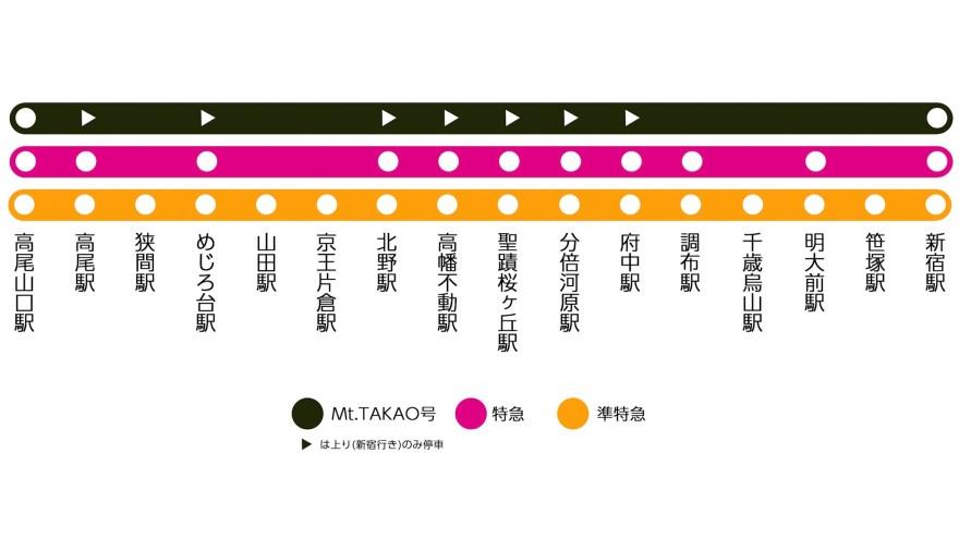 京王高尾線停車駅