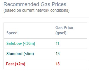 ETH GAS価格目安