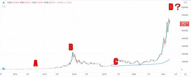 ビットコイン 予想 値動き