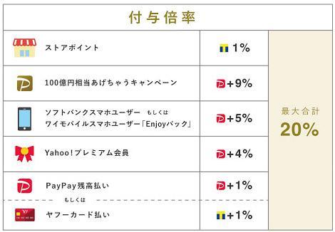 paypay/ペイペイモールポイント倍率