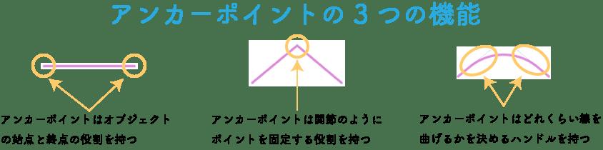 アンカーポイントの3つの機能