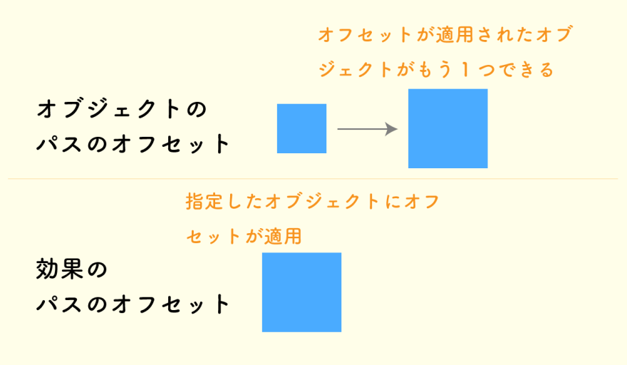 オブジェクトのオフセットと効果のオフセットの違い