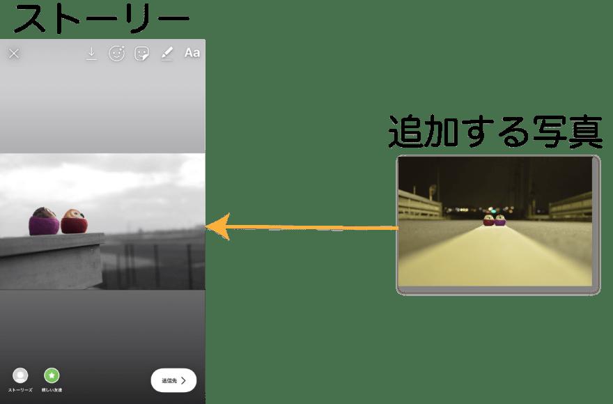 ストーリーと追加する写真