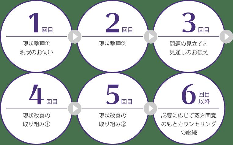 福岡の心理カウンセリング・大人の発達障害|福岡臨床心理オフィス