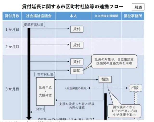 福岡県緊急小口資金特例貸付、総合支援資金特例貸付・延長貸付の申し込みのやり方