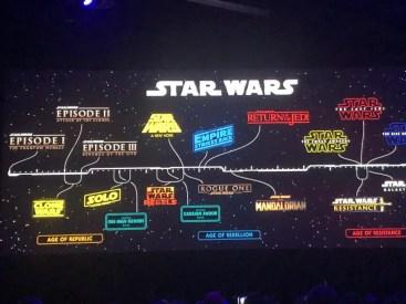Star Wars Skywalker Saga Timeline