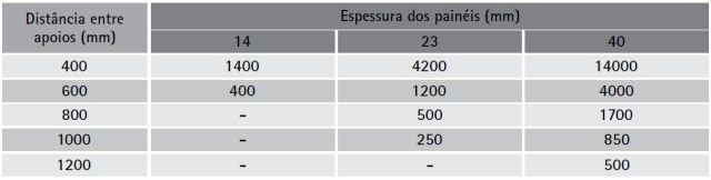 Tabela de Carga máxima distribuida por painel (Kg/m2)