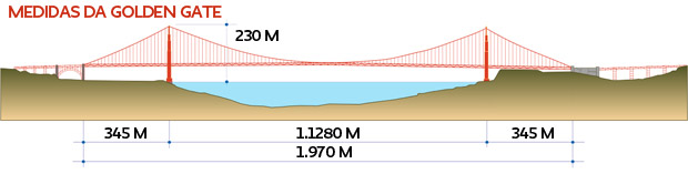 Vão da Golen Gate - Ponte Metálica