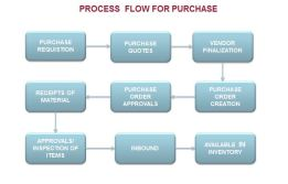 Process_Flow_Purchase