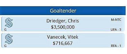 Seattle Kraken Projected Goaltenders