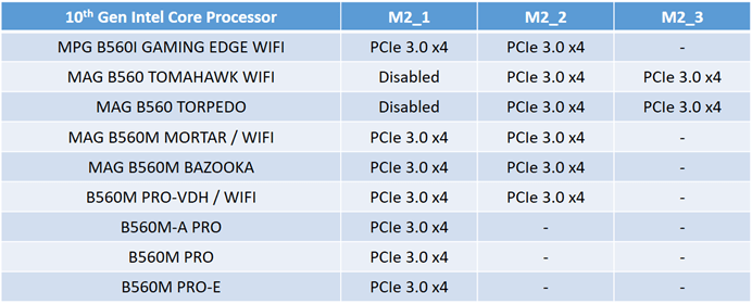 MSI - The M.2 slot max supported transfer mode with 10th Gen Intel Core Processors