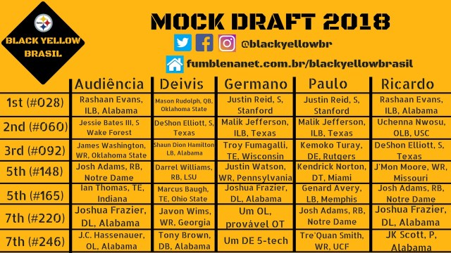 mock draft equipe
