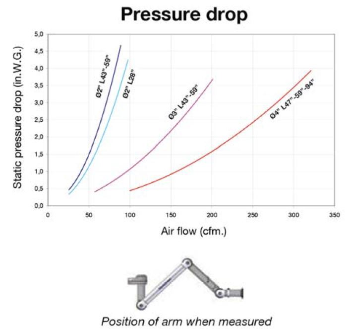 Pressure Drop Chart of Each Exhaust Snorkel