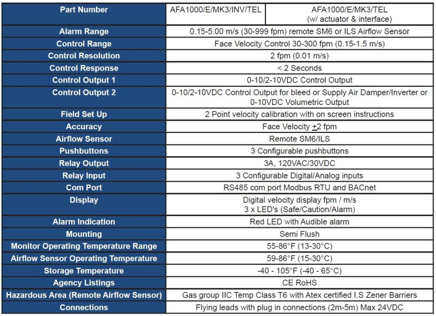 Variable Air Volume Fume Hood Controller Chart Specs