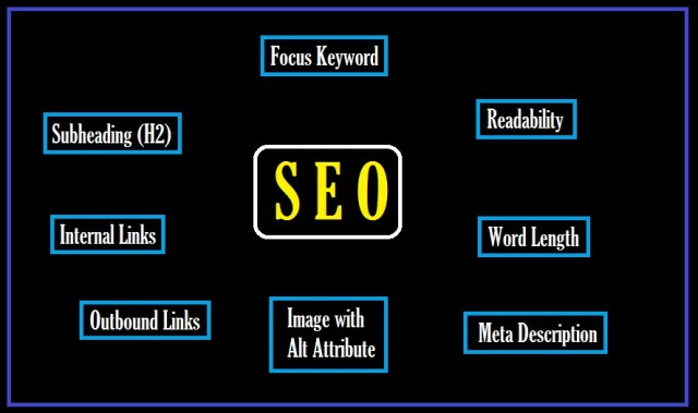 How to Write SEO friendly blog article