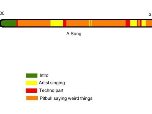 Pop songs nowadays…