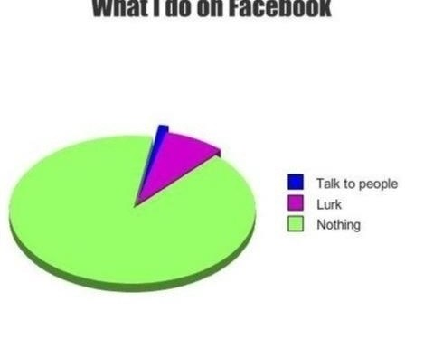 What I Do On Facebook