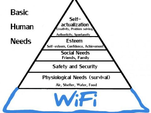 Modern pyramid of basic human needs these days