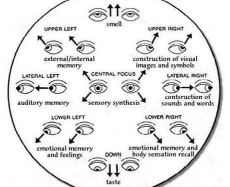 Eye directions and their meanings