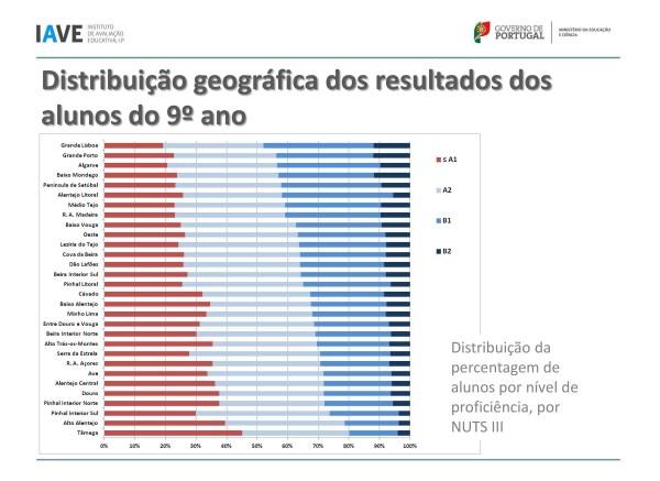 Gráfico apresentado pela IAVE relativamente aos resultados nacionais do exame de Inglês promovido em parceria com a Cambridge.