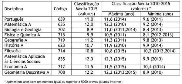 resultados-ensino-secundario-2015
