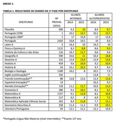 resultados-exames-1-fase-2015