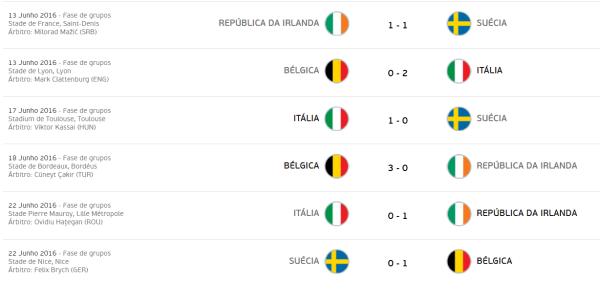euro-2016-grupo-e-jogos