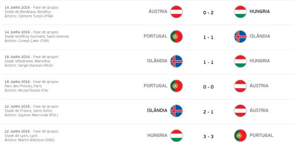 euro-2016-grupo-f-jogos