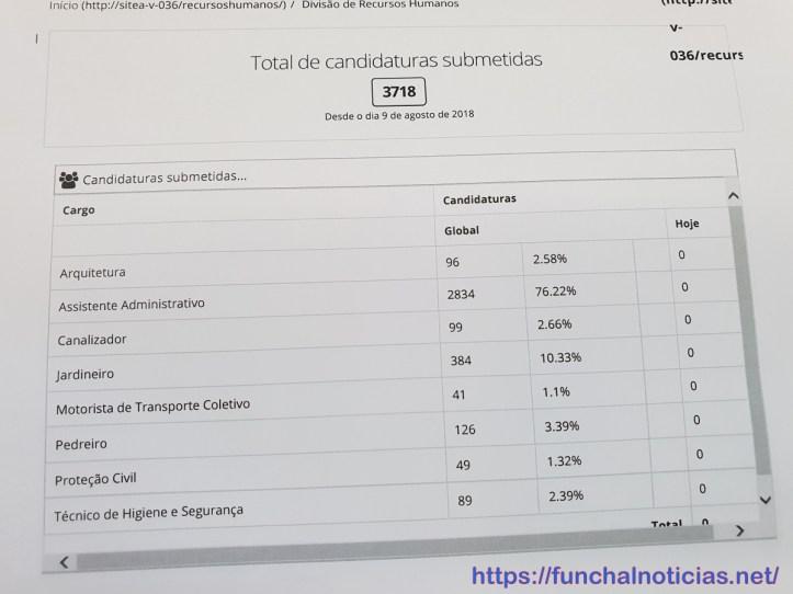 quadro de candidaturas