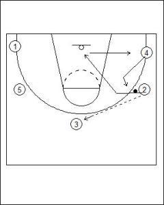 Open Post Offense Standard Diagram 4
