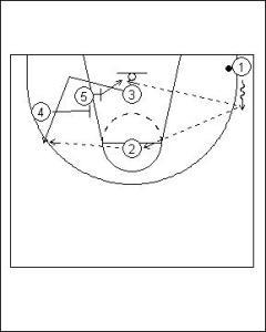 Shuffle Offense Variation I Diagram 5