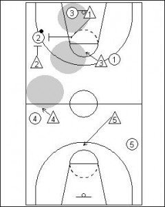 Functional Basketball Coaching | 122 Full Court Zone