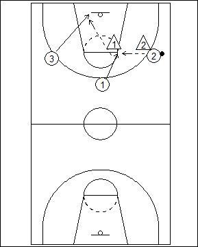 3 vs. 2 Fast Break Offense Options Diagram 2